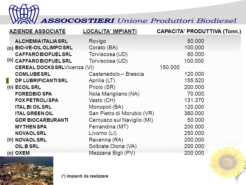 CAPACITA PRODUTTIVA (Tonn.) AZIENDE ASSOCIATELOCALITA IMPIANTICAPACITA PRODUTTIVA (Tonn.) ALCHEMIA ITALIA SRL Rovigo50.000 BIO-VE-OIL OLIMPO SRL Corat