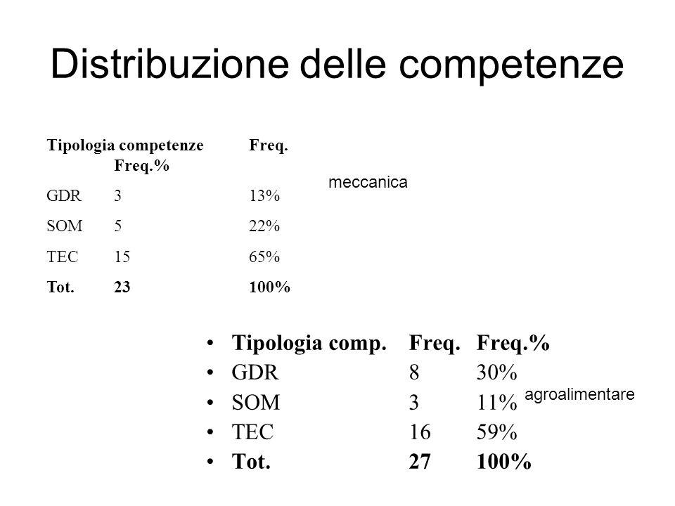 Distribuzione delle competenze Tipologia comp.Freq.Freq.% GDR830% SOM311% TEC1659% Tot.27100% Tipologia competenzeFreq.