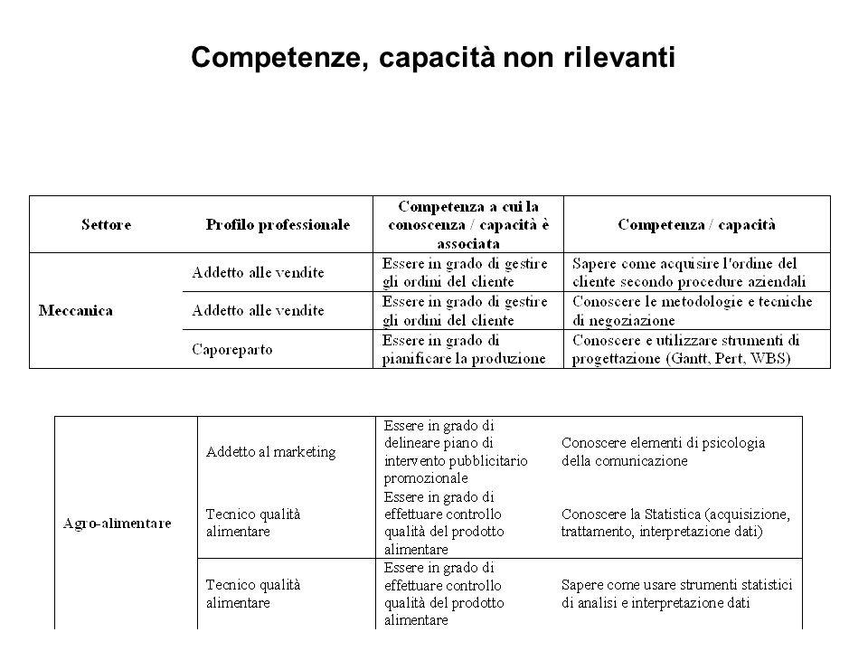 Competenze, capacità non rilevanti
