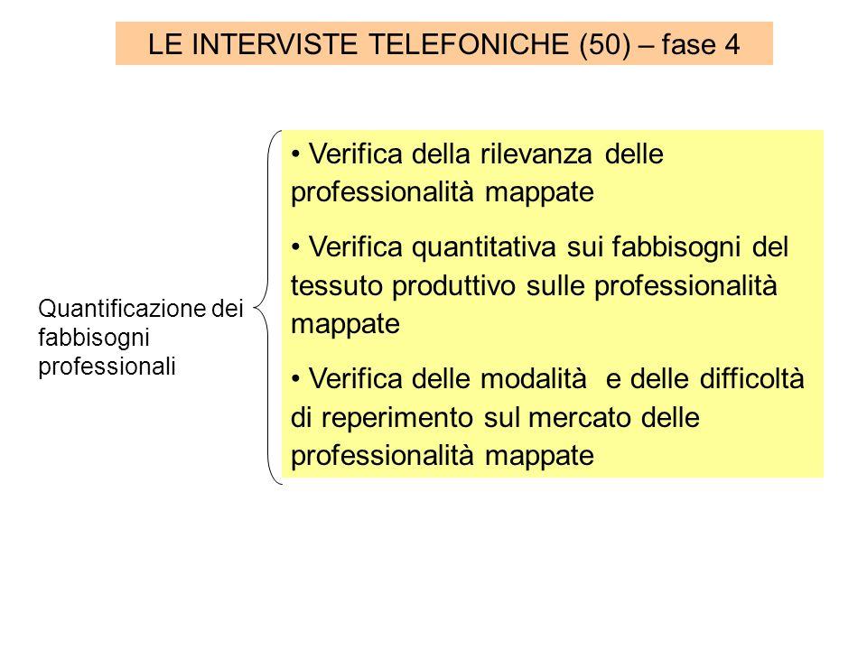 LE INTERVISTE TELEFONICHE (50) – fase 4 Quantificazione dei fabbisogni professionali Verifica della rilevanza delle professionalità mappate Verifica quantitativa sui fabbisogni del tessuto produttivo sulle professionalità mappate Verifica delle modalità e delle difficoltà di reperimento sul mercato delle professionalità mappate