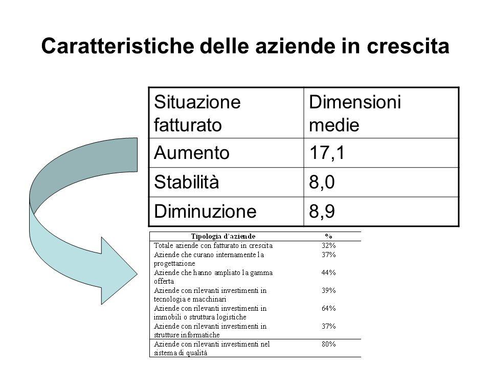 Caratteristiche delle aziende in crescita Situazione fatturato Dimensioni medie Aumento17,1 Stabilità8,0 Diminuzione8,9