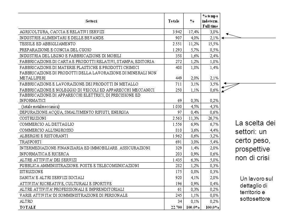 Competenze più rilevanti per profilo Tipologie di competenze: GDR Gestione del ruolo TEC Tecniche SOM Strategico-organizzative-manageriali