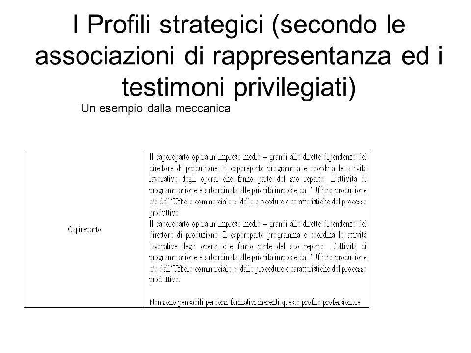 Indagine quantitativa Aziende coinvolte/caratteristiche strutturali