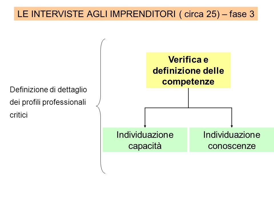 LE INTERVISTE AGLI IMPRENDITORI ( circa 25) – fase 3 Definizione di dettaglio dei profili professionali critici Verifica e definizione delle competenze Individuazione capacità Individuazione conoscenze