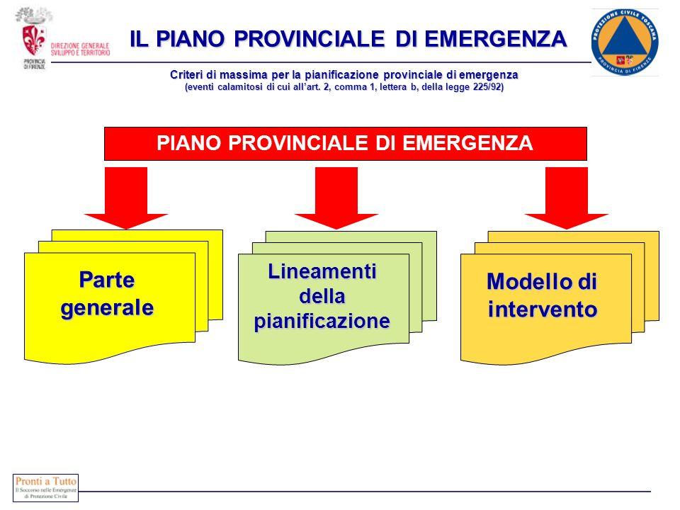 PIANO PROVINCIALE DI EMERGENZA Modello di intervento Modello di intervento Criteri di massima per la pianificazione provinciale di emergenza (eventi c