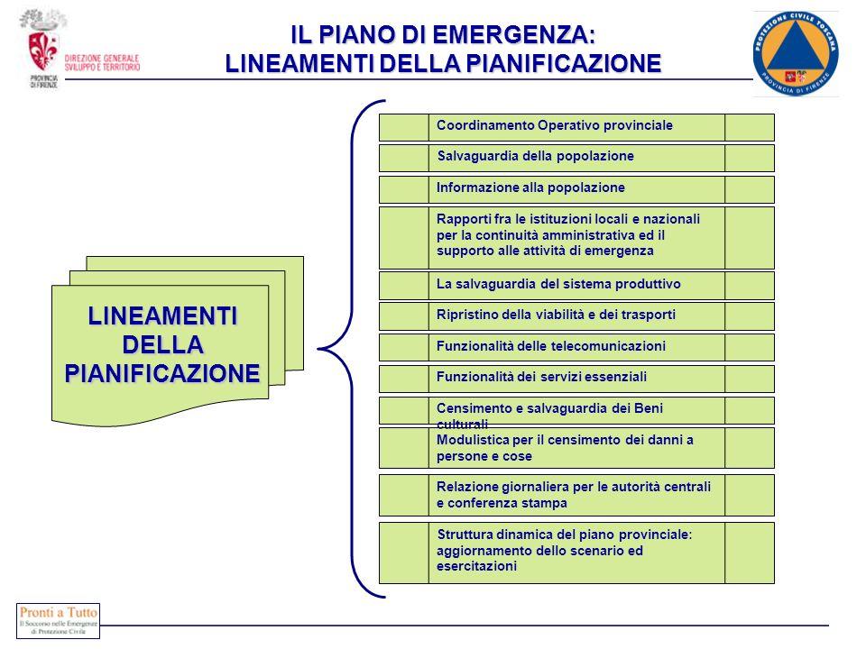 IL PIANO DI EMERGENZA: LINEAMENTI DELLA PIANIFICAZIONE Coordinamento Operativo provinciale Salvaguardia della popolazione Informazione alla popolazion