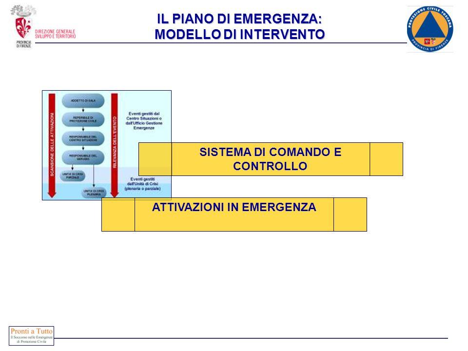 IL PIANO DI EMERGENZA: MODELLO DI INTERVENTO SISTEMA DI COMANDO E CONTROLLO ATTIVAZIONI IN EMERGENZA