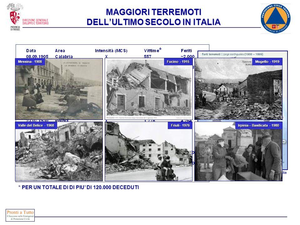 MAGGIORI TERREMOTI DELLULTIMO SECOLO IN ITALIA * PER UN TOTALE DI DI PIU DI 120.000 DECEDUTI INGV - Carta della sismicità in Italia Friuli - 1976 Mess