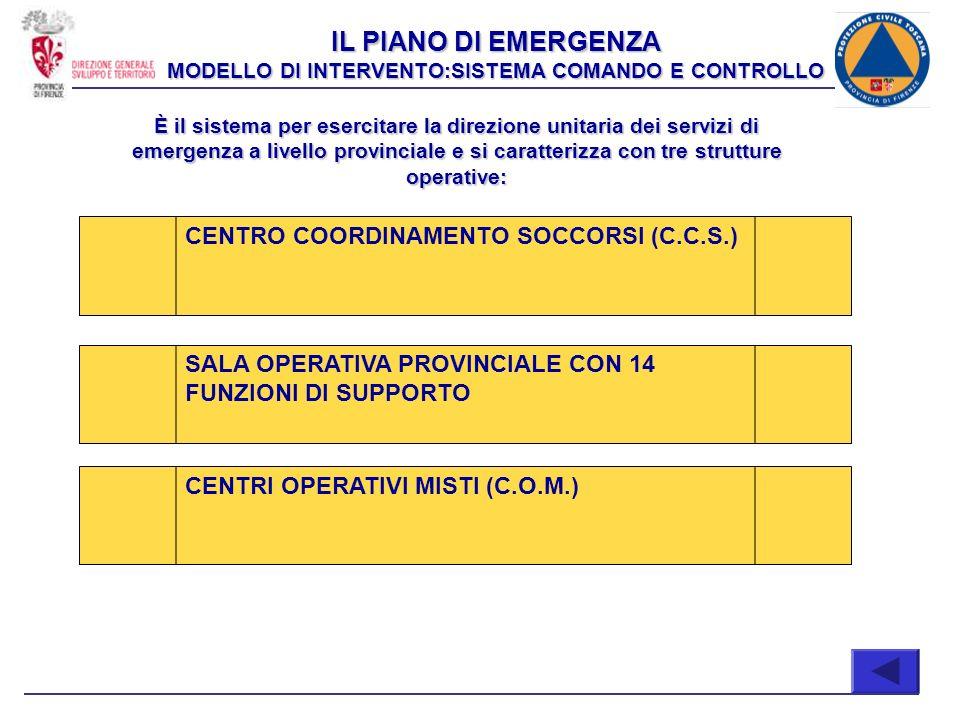 IL PIANO DI EMERGENZA MODELLO DI INTERVENTO:SISTEMA COMANDO E CONTROLLO È il sistema per esercitare la direzione unitaria dei servizi di emergenza a l