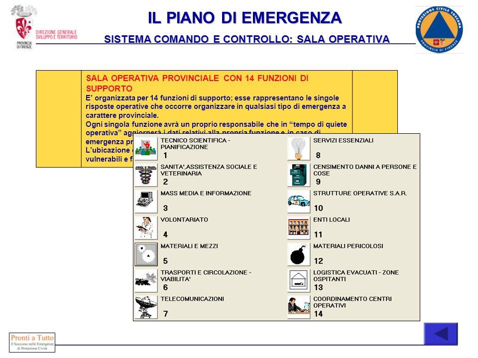 SALA OPERATIVA PROVINCIALE CON 14 FUNZIONI DI SUPPORTO E organizzata per 14 funzioni di supporto; esse rappresentano le singole risposte operative che