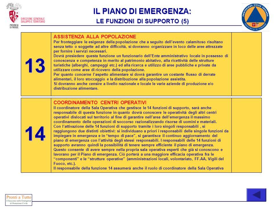 IL PIANO DI EMERGENZA: LE FUNZIONI DI SUPPORTO (5) ASSISTENZA ALLA POPOLAZIONE Per fronteggiare le esigenze della popolazione che a seguito dellevento
