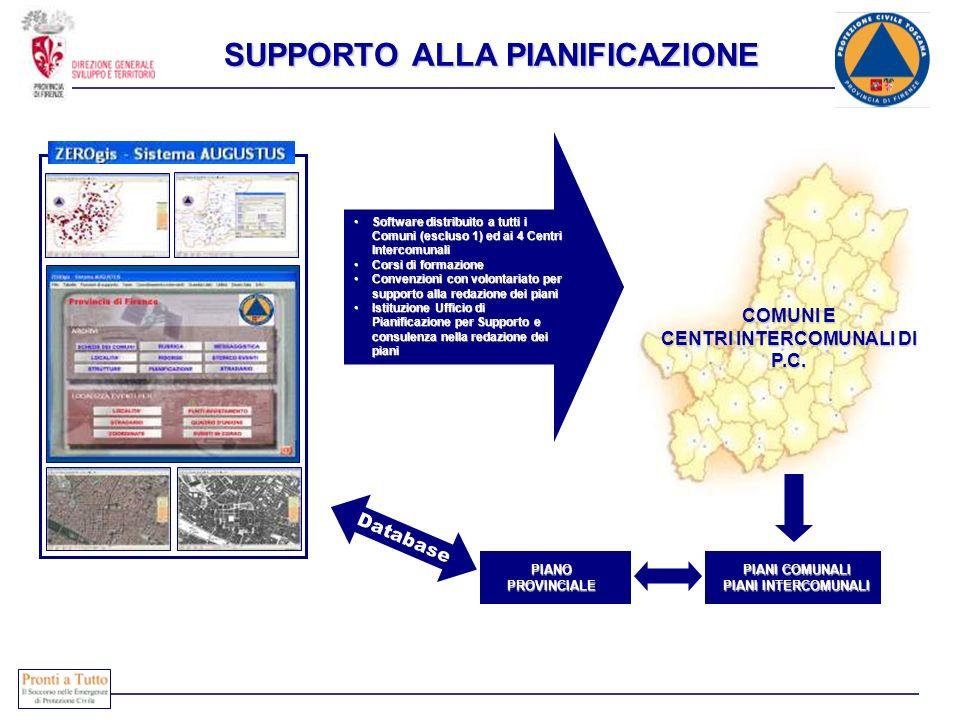 SUPPORTO ALLA PIANIFICAZIONE Software distribuito a tutti i Comuni (escluso 1) ed ai 4 Centri IntercomunaliSoftware distribuito a tutti i Comuni (escl