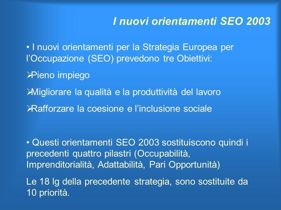 I nuovi orientamenti SEO 2003 I nuovi orientamenti per la Strategia Europea per lOccupazione (SEO) prevedono tre Obiettivi: Pieno impiego Migliorare la qualità e la produttività del lavoro Rafforzare la coesione e linclusione sociale Questi orientamenti SEO 2003 sostituiscono quindi i precedenti quattro pilastri (Occupabilità, Imprenditorialità, Adattabilità, Pari Opportunità) Le 18 lg della precedente strategia, sono sostituite da 10 priorità.