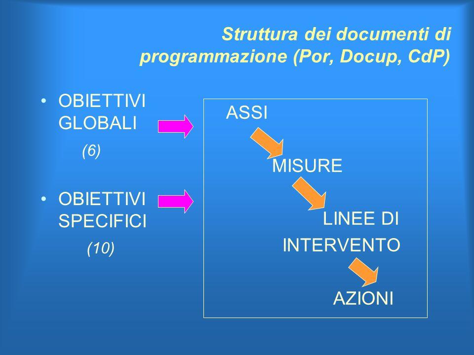 Struttura dei documenti di programmazione (Por, Docup, CdP) OBIETTIVI GLOBALI (6) OBIETTIVI SPECIFICI (10) ASSI MISURE LINEE DI INTERVENTO AZIONI