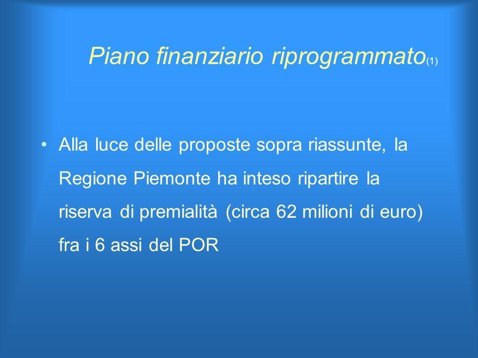 Piano finanziario riprogrammato (1) Alla luce delle proposte sopra riassunte, la Regione Piemonte ha inteso ripartire la riserva di premialità (circa 62 milioni di euro) fra i 6 assi del POR