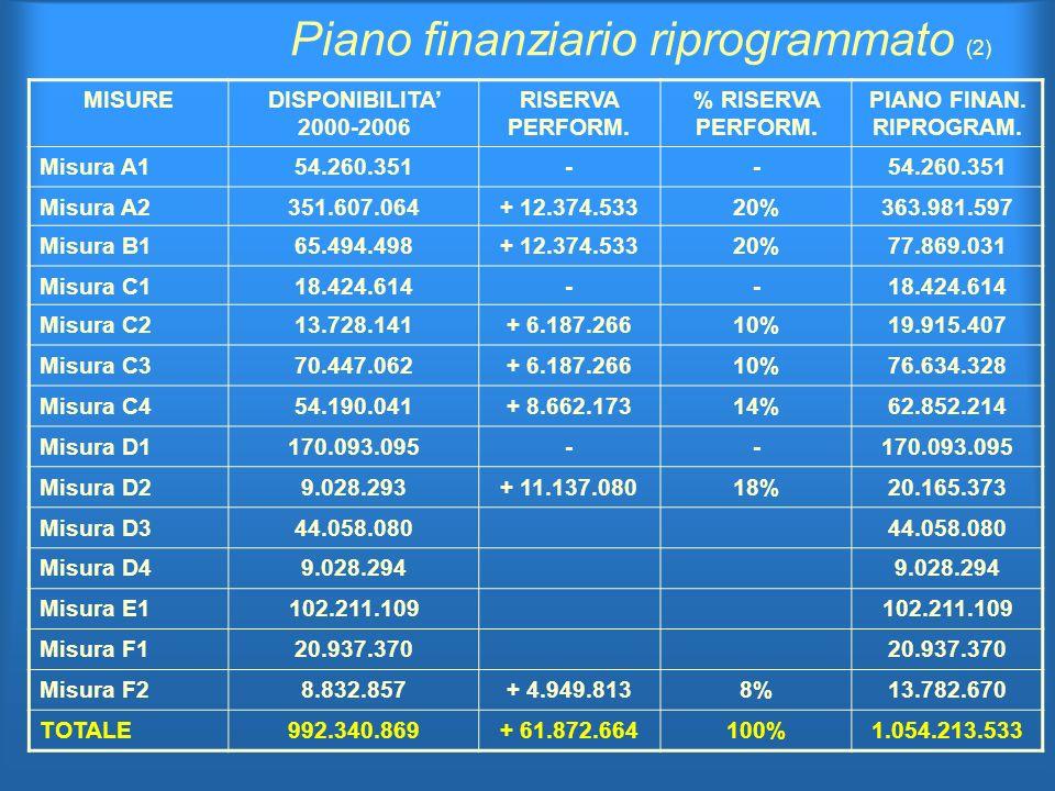 Piano finanziario riprogrammato (2) MISUREDISPONIBILITA 2000-2006 RISERVA PERFORM.
