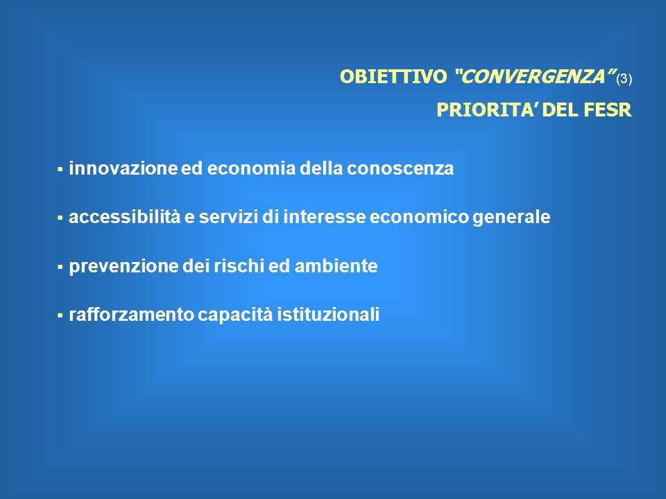 OBIETTIVO CONVERGENZA (3) PRIORITA DEL FESR innovazione ed economia della conoscenza accessibilità e servizi di interesse economico generale prevenzione dei rischi ed ambiente rafforzamento capacità istituzionali