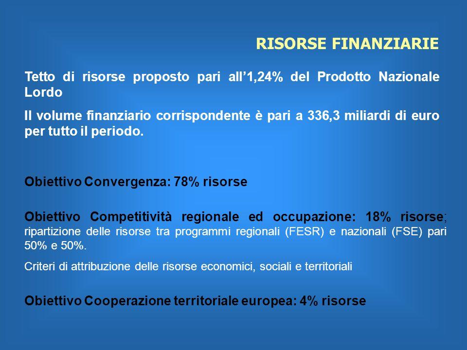 RISORSE FINANZIARIE Tetto di risorse proposto pari all1,24% del Prodotto Nazionale Lordo Il volume finanziario corrispondente è pari a 336,3 miliardi di euro per tutto il periodo.