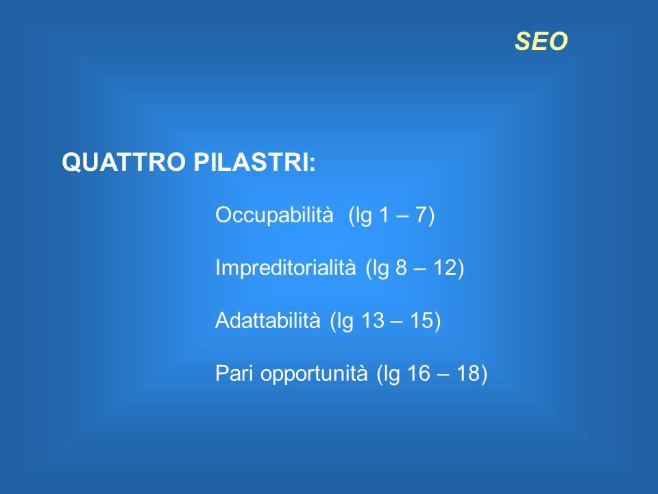SEO QUATTRO PILASTRI: Occupabilità (lg 1 – 7) Impreditorialità (lg 8 – 12) Adattabilità (lg 13 – 15) Pari opportunità (lg 16 – 18)