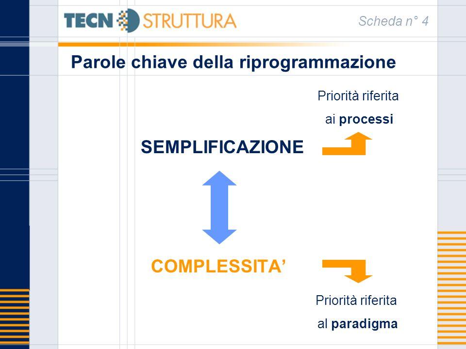Parole chiave della riprogrammazione SEMPLIFICAZIONE COMPLESSITA Scheda n° 4 Priorità riferita ai processi Priorità riferita al paradigma