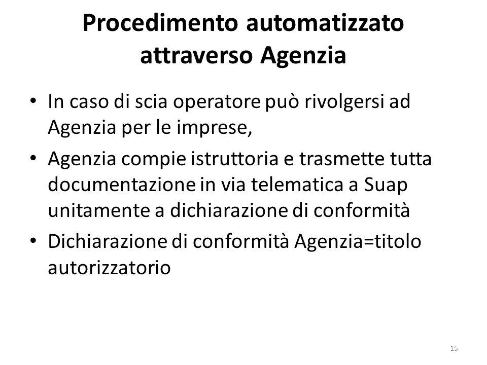 Procedimento automatizzato attraverso Agenzia In caso di scia operatore può rivolgersi ad Agenzia per le imprese, Agenzia compie istruttoria e trasmet