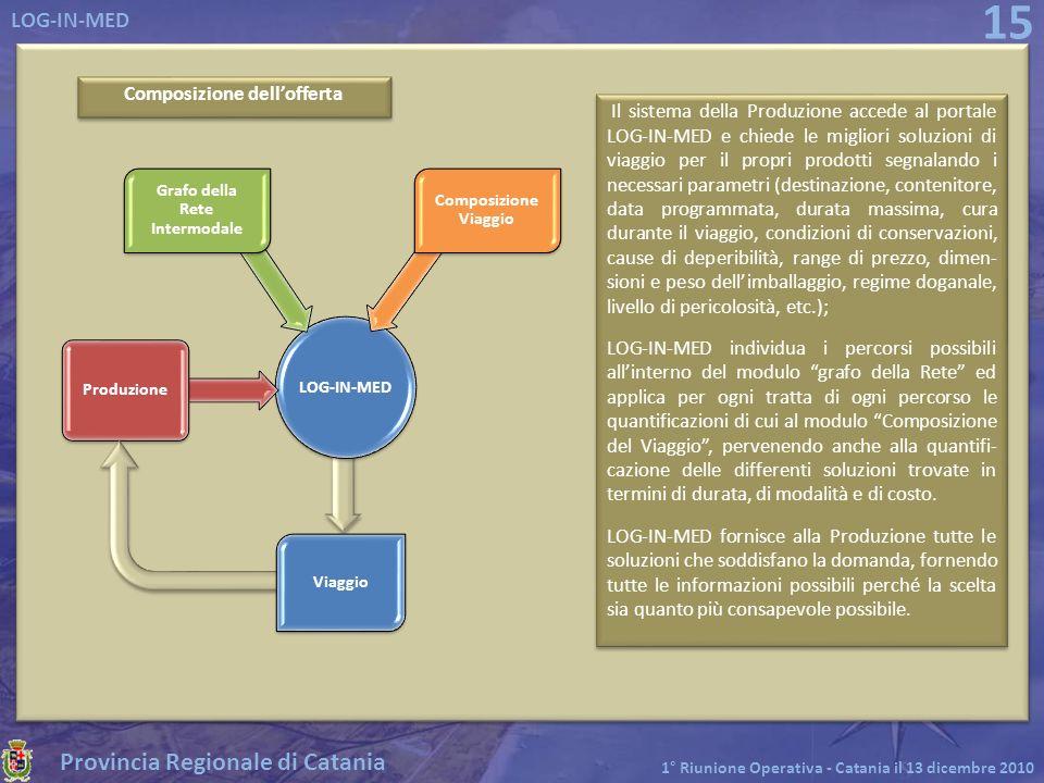 Provincia Regionale di Catania LOG-IN-MED 1° Riunione Operativa - Catania il 13 dicembre 2010 15 Il sistema della Produzione accede al portale LOG-IN-