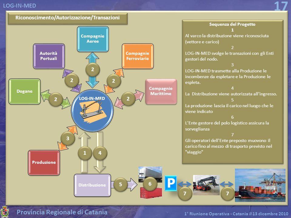 Provincia Regionale di Catania LOG-IN-MED 1° Riunione Operativa - Catania il 13 dicembre 2010 17 Riconoscimento/Autorizzazione/Transazioni Dogane Auto