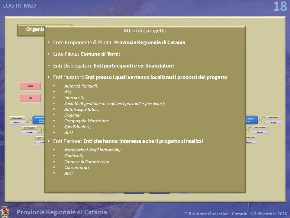 Provincia Regionale di Catania LOG-IN-MED 1° Riunione Operativa - Catania il 13 dicembre 2010 18 Organizzazione Attori del progetto Ente Proponente &