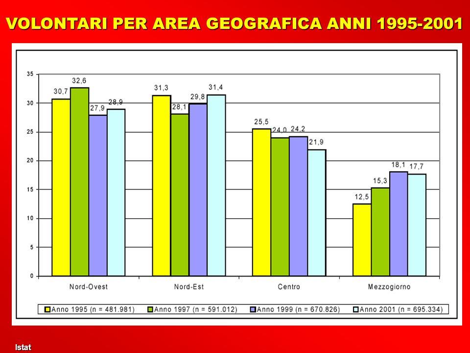 Istat Istat VOLONTARI PER AREA GEOGRAFICA ANNI 1995-2001