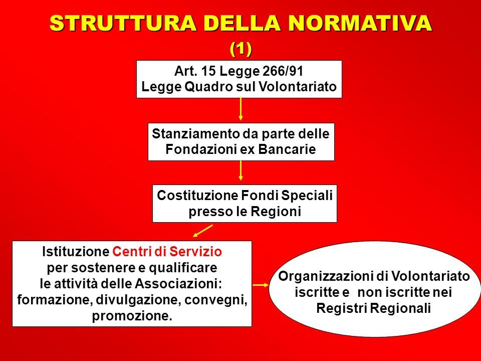 STRUTTURA DELLA NORMATIVA (1) Art.