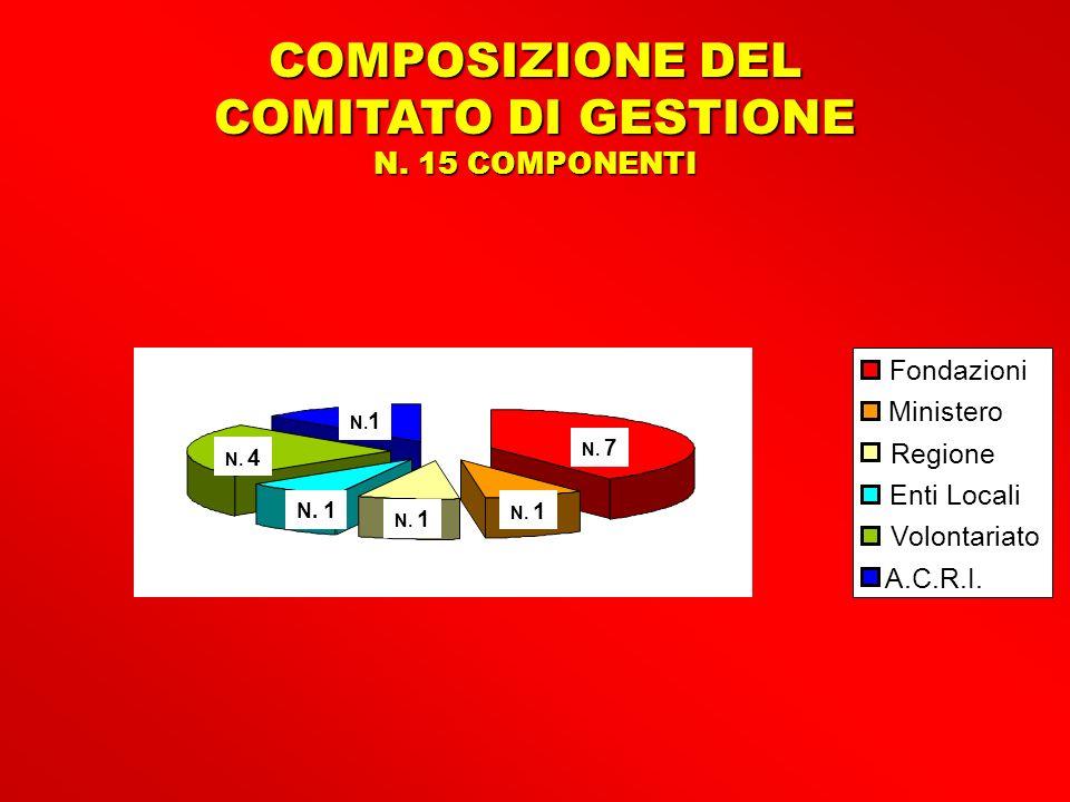 COMPOSIZIONE DEL COMITATO DI GESTIONE N.
