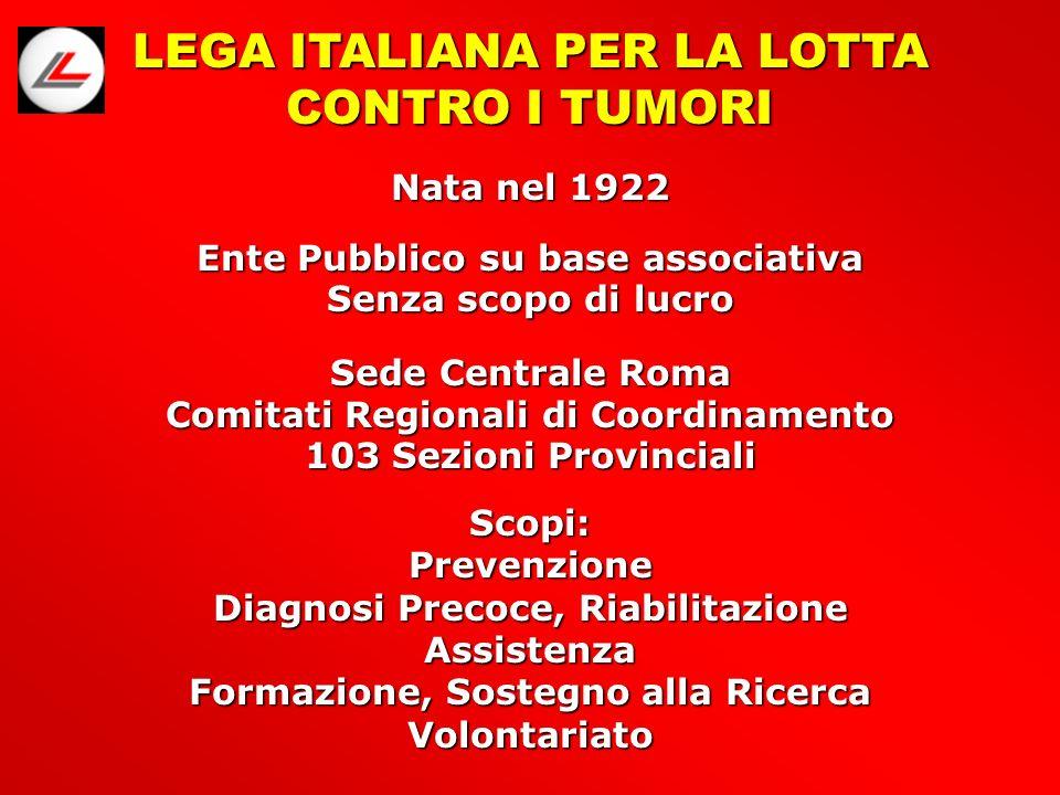LEGA ITALIANA PER LA LOTTA CONTRO I TUMORI Ente Pubblico su base associativa Senza scopo di lucro Sede Centrale Roma Comitati Regionali di Coordinamento 103 Sezioni Provinciali Scopi:Prevenzione Diagnosi Precoce, Riabilitazione Assistenza Formazione, Sostegno alla Ricerca Volontariato Nata nel 1922