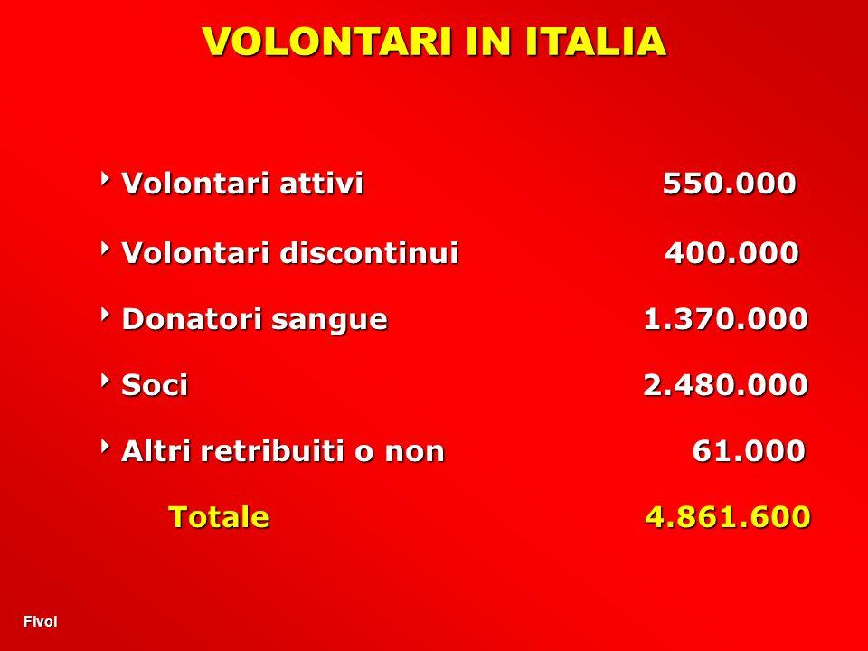VOLONTARI IN ITALIA Volontari attivi 550.000 Volontari attivi 550.000 Volontari discontinui 400.000 Volontari discontinui 400.000 Donatori sangue 1.370.000 Donatori sangue 1.370.000 Soci 2.480.000 Soci 2.480.000 Altri retribuiti o non 61.000 Altri retribuiti o non 61.000 Totale 4.861.600 Fivol