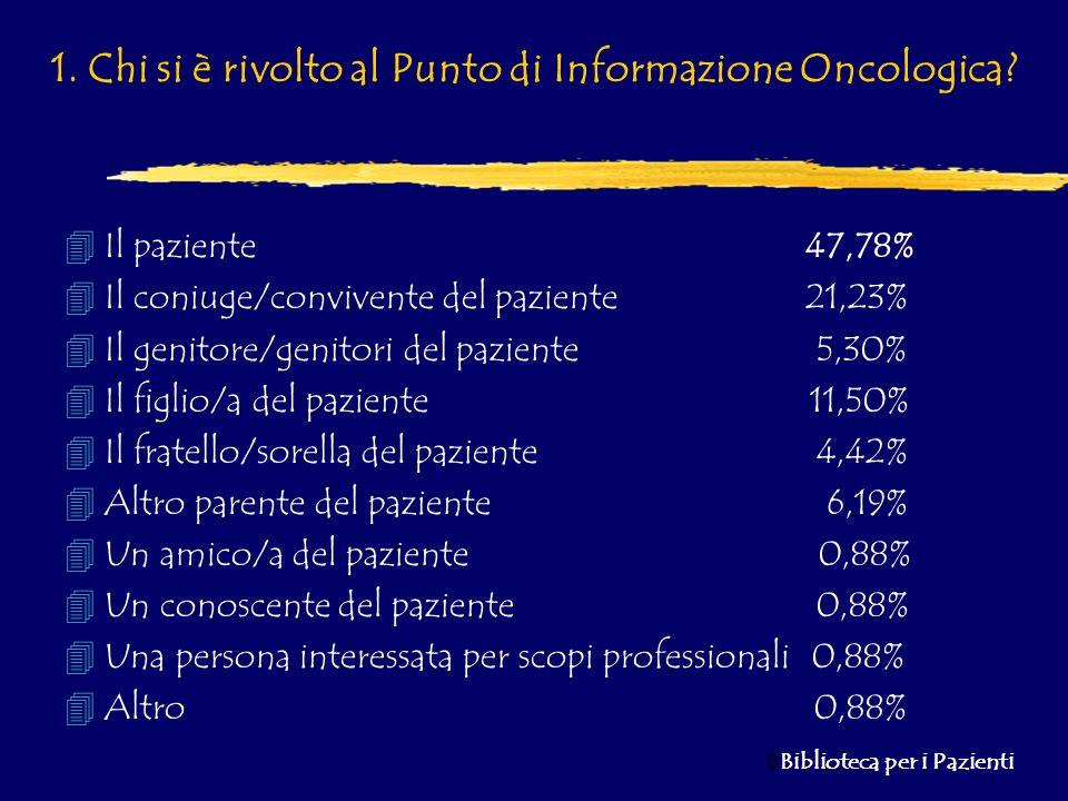 6 Biblioteca per i Pazienti 1. Chi si è rivolto al Punto di Informazione Oncologica? 4Il paziente 47,78% 4Il coniuge/convivente del paziente 21,23% 4I