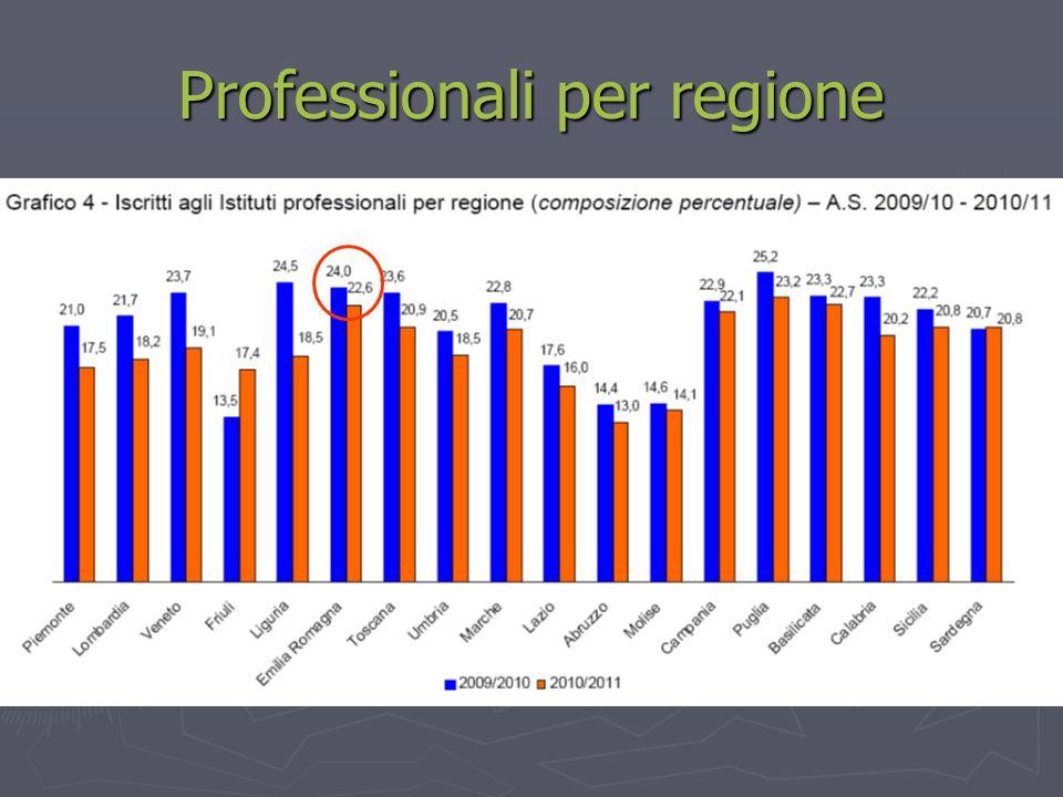 Professionali per regione