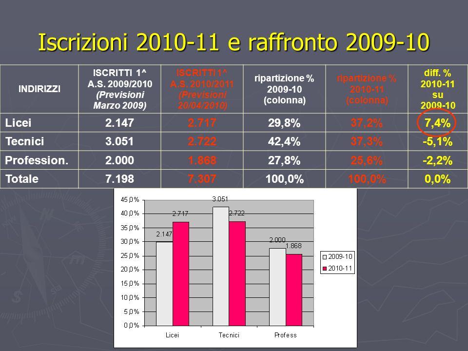 Iscrizioni 2010-11 e raffronto 2009-10 INDIRIZZI ISCRITTI 1^ A.S.