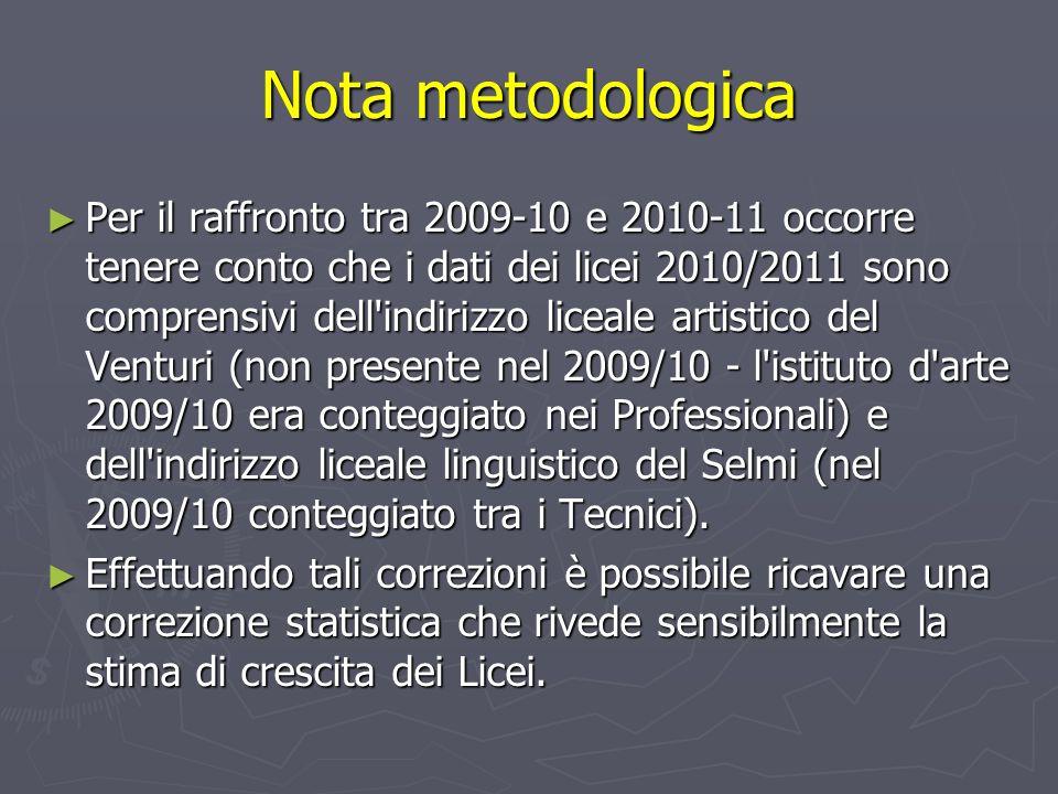 Nota metodologica Per il raffronto tra 2009-10 e 2010-11 occorre tenere conto che i dati dei licei 2010/2011 sono comprensivi dell indirizzo liceale artistico del Venturi (non presente nel 2009/10 - l istituto d arte 2009/10 era conteggiato nei Professionali) e dell indirizzo liceale linguistico del Selmi (nel 2009/10 conteggiato tra i Tecnici).