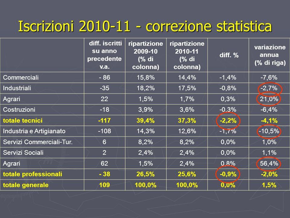 Iscrizioni 2010-11 - correzione statistica diff. iscritti su anno precedente v.a.