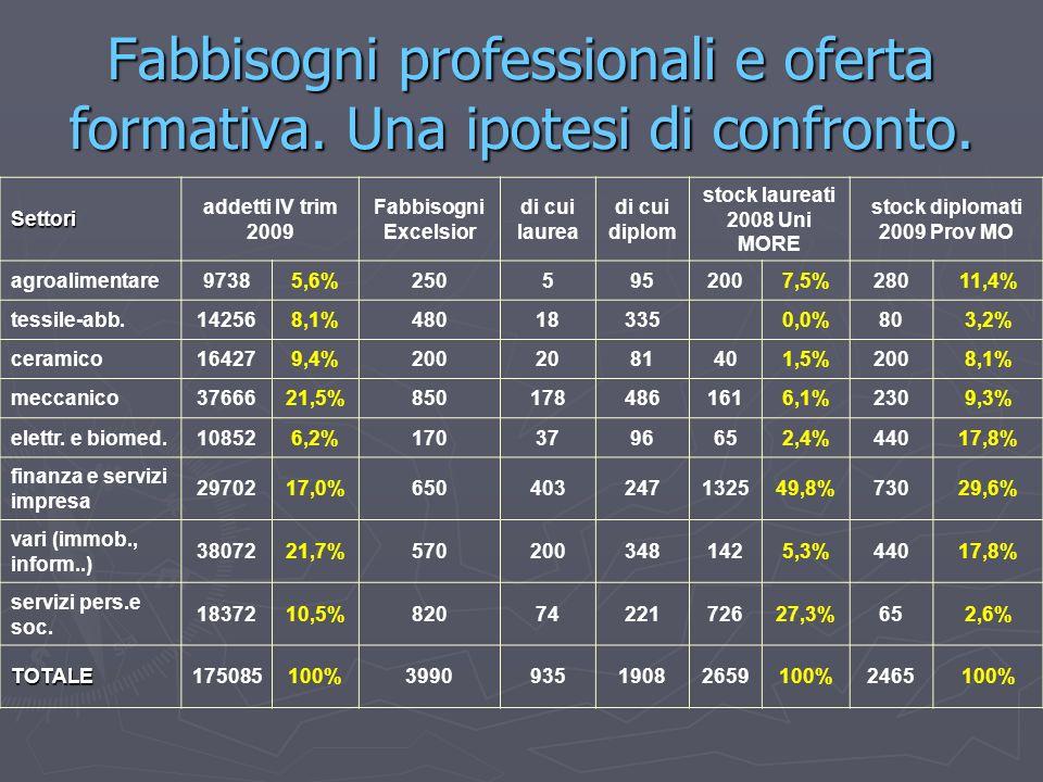 Fabbisogni professionali e oferta formativa. Una ipotesi di confronto.