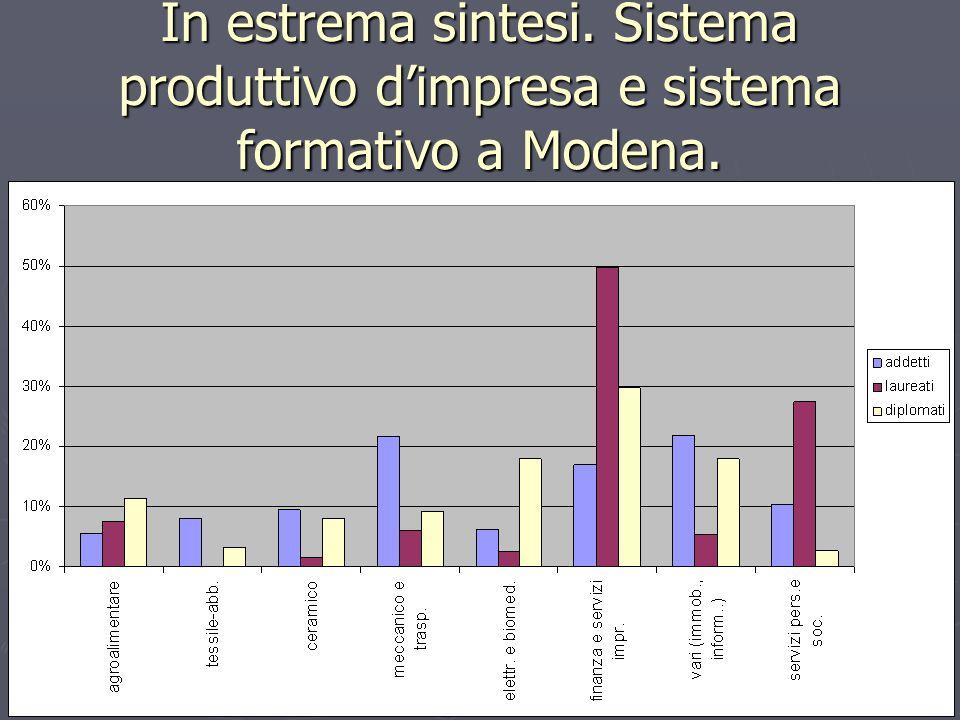 In estrema sintesi. Sistema produttivo dimpresa e sistema formativo a Modena.
