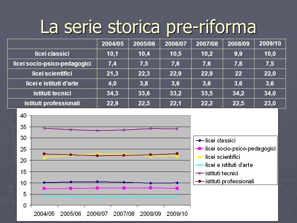 La serie storica pre-riforma 2004/052005/062006/072007/082008/092009/10 licei classici10,110,410,510,29,910,0 licei socio-psico-pedagogici7,47,57,6 7,87,5 licei scientifici21,322,322,9 2222,0 licei e istituti darte4,03,83,6 istituti tecnici34,333,633,233,534,234,0 istituti professionali22,922,522,122,222,523,0