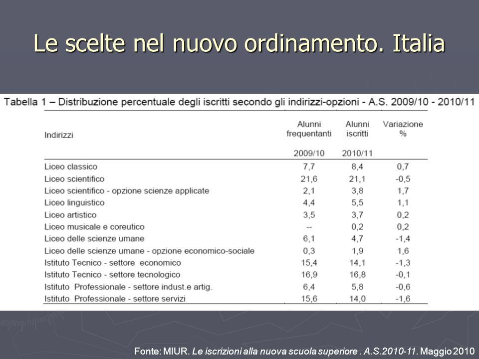 Le scelte nel nuovo ordinamento. Italia Fonte: MIUR.