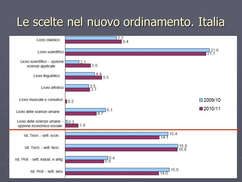 Le scelte nel nuovo ordinamento. Italia