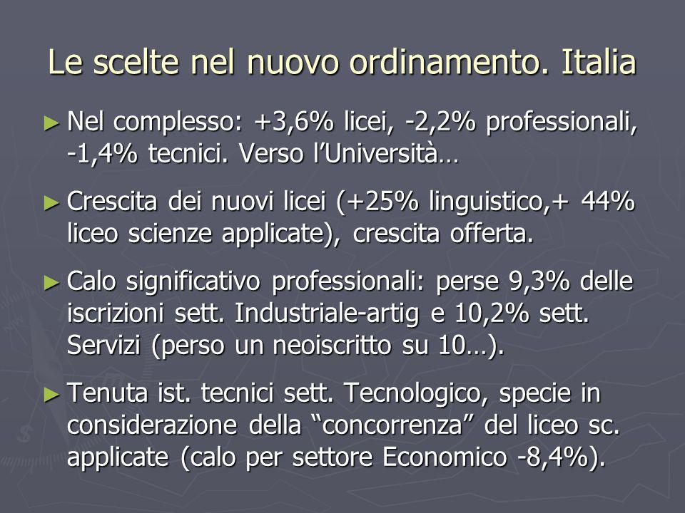 Nel complesso: +3,6% licei, -2,2% professionali, -1,4% tecnici.