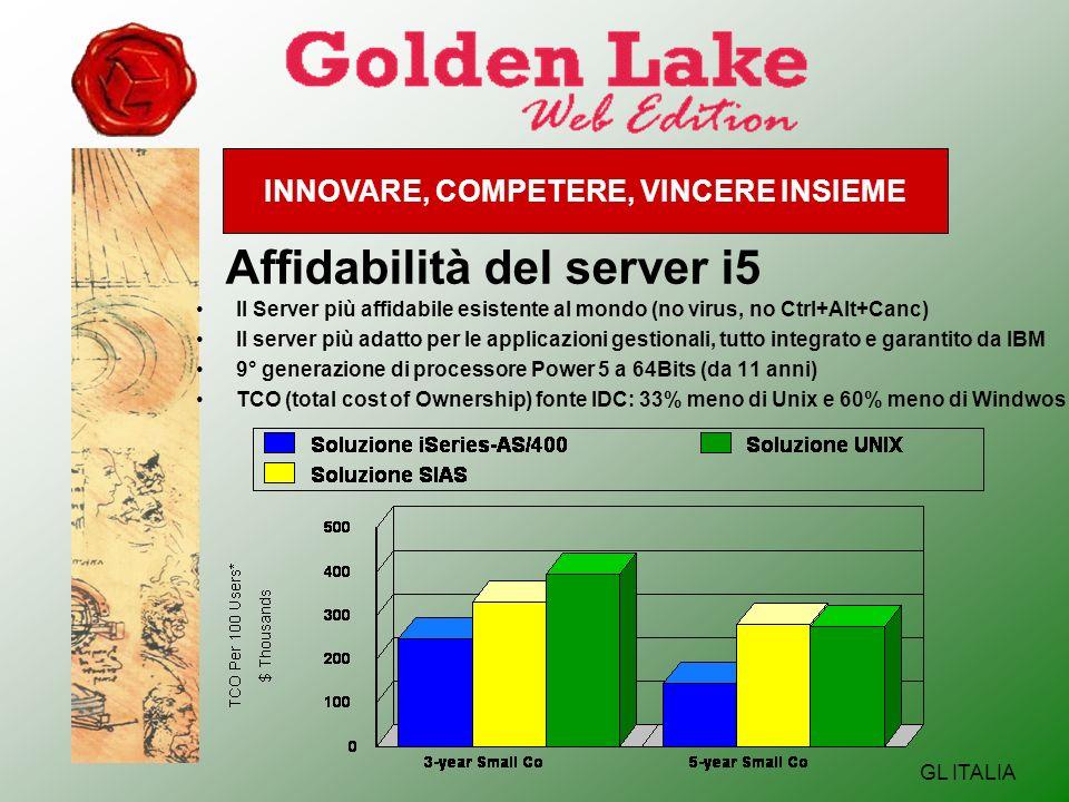 INNOVARE, COMPETERE, VINCERE INSIEME GL ITALIA Affidabilità del server i5 Il Server più affidabile esistente al mondo (no virus, no Ctrl+Alt+Canc) Il server più adatto per le applicazioni gestionali, tutto integrato e garantito da IBM 9° generazione di processore Power 5 a 64Bits (da 11 anni) TCO (total cost of Ownership) fonte IDC: 33% meno di Unix e 60% meno di Windwos