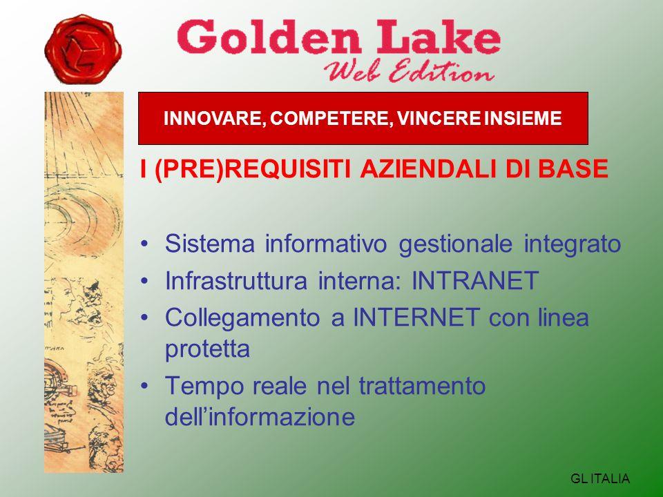 INNOVARE, COMPETERE, VINCERE INSIEME GL ITALIA I (PRE)REQUISITI AZIENDALI DI BASE Sistema informativo gestionale integrato Infrastruttura interna: INTRANET Collegamento a INTERNET con linea protetta Tempo reale nel trattamento dellinformazione