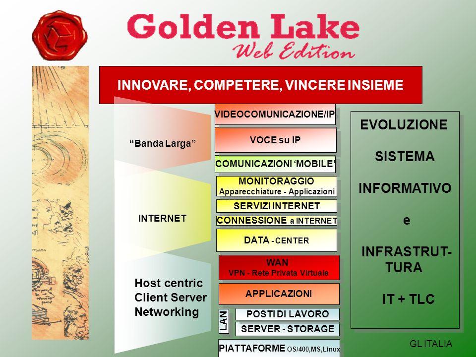 INNOVARE, COMPETERE, VINCERE INSIEME GL ITALIA WAN VPN - Rete Privata Virtuale WAN VPN - Rete Privata Virtuale Host centricClient ServerNetworking SERVER - STORAGE POSTI DI LAVORO LAN APPLICAZIONI PIATTAFORME OS/400,MS,Linux INTERNET DATA - CENTER SERVIZI INTERNET MONITORAGGIO Apparecchiature - Applicazioni MONITORAGGIO Apparecchiature - Applicazioni CONNESSIONE a INTERNET Banda Larga COMUNICAZIONI MOBILE VOCE su IP VIDEOCOMUNICAZIONE/IP EVOLUZIONE SISTEMA INFORMATIVO e INFRASTRUT- TURA IT + TLC EVOLUZIONE SISTEMA INFORMATIVO e INFRASTRUT- TURA IT + TLC