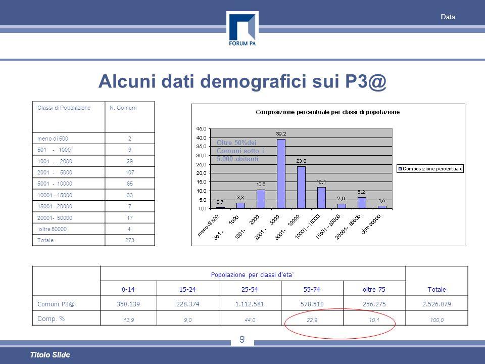 Data 9 Titolo Slide Alcuni dati demografici sui P3@ Classi di PopolazioneN.
