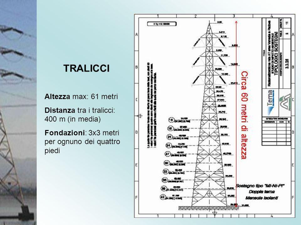 TRALICCI Altezza max: 61 metri Distanza tra i tralicci: 400 m (in media) Fondazioni: 3x3 metri per ognuno dei quattro piedi