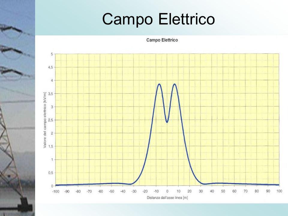 Campo Elettrico